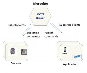 MQTT Block Diagram